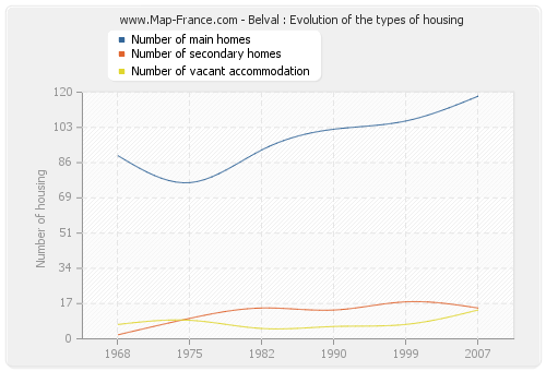 Belval : Evolution of the types of housing