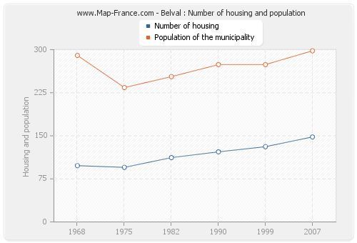 Belval : Number of housing and population