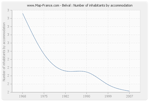 Belval : Number of inhabitants by accommodation