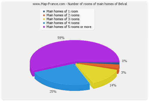 Number of rooms of main homes of Belval