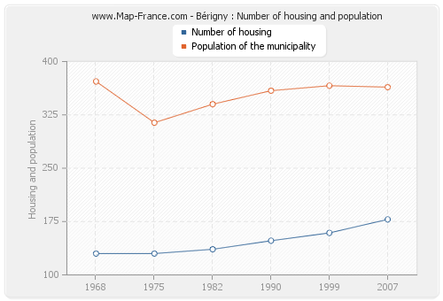 Bérigny : Number of housing and population