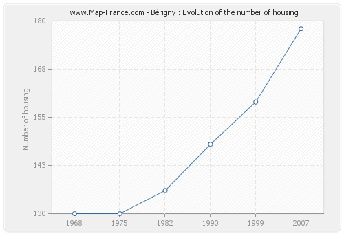 Bérigny : Evolution of the number of housing
