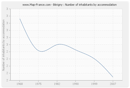 Bérigny : Number of inhabitants by accommodation
