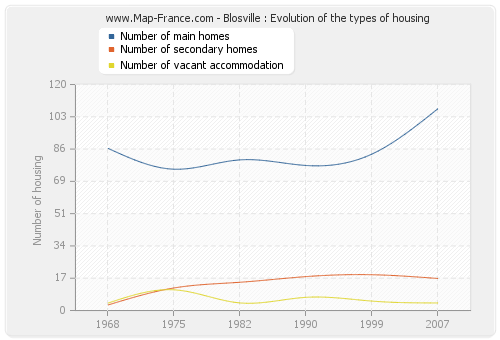 Blosville : Evolution of the types of housing