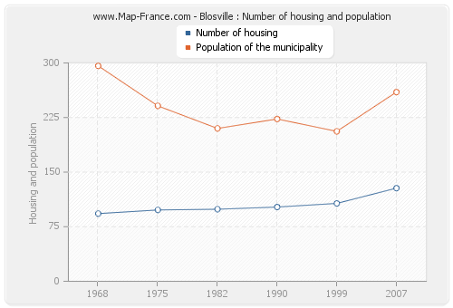 Blosville : Number of housing and population