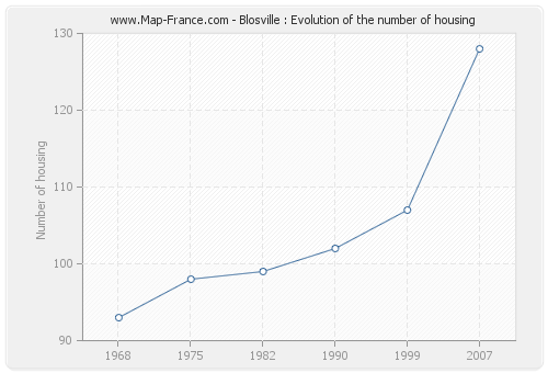 Blosville : Evolution of the number of housing