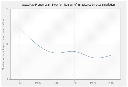 Blosville : Number of inhabitants by accommodation