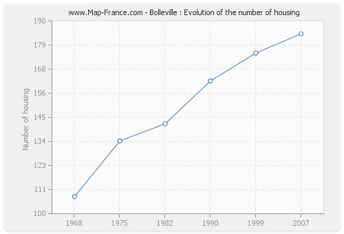 Bolleville : Evolution of the number of housing