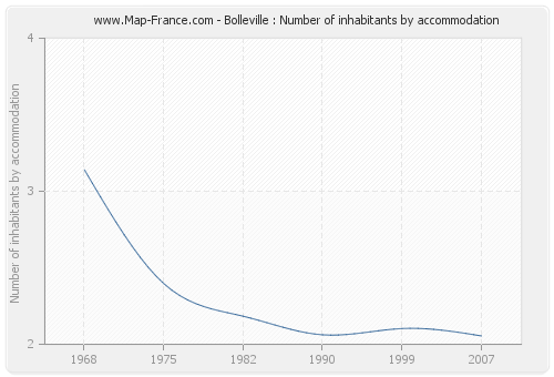 Bolleville : Number of inhabitants by accommodation
