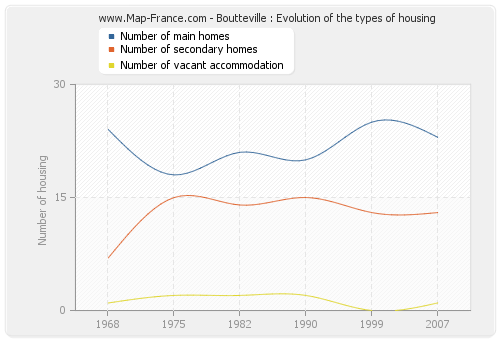 Boutteville : Evolution of the types of housing