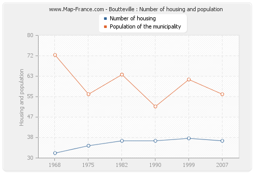 Boutteville : Number of housing and population