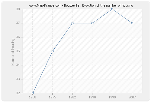 Boutteville : Evolution of the number of housing