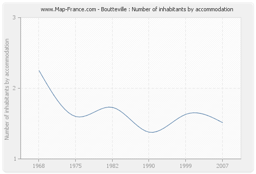 Boutteville : Number of inhabitants by accommodation