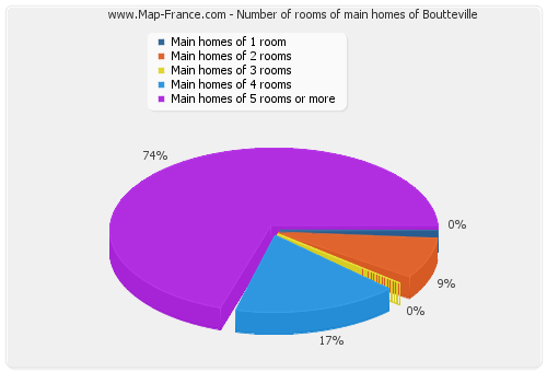 Number of rooms of main homes of Boutteville