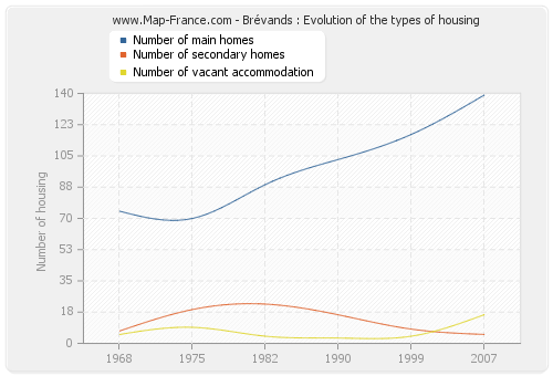 Brévands : Evolution of the types of housing