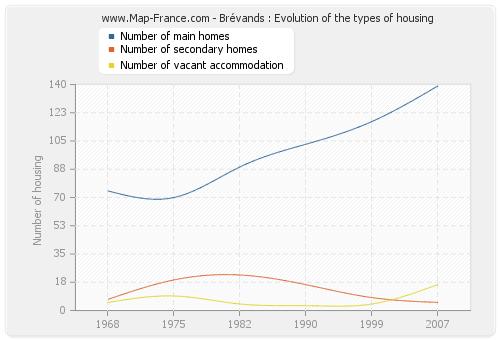 Brévands : Evolution of the types of housing