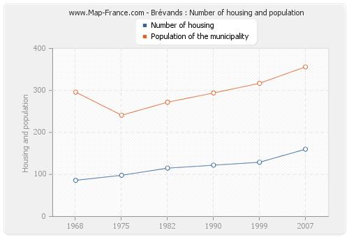 Brévands : Number of housing and population