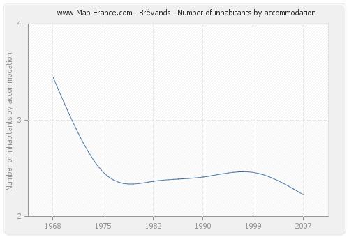 Brévands : Number of inhabitants by accommodation