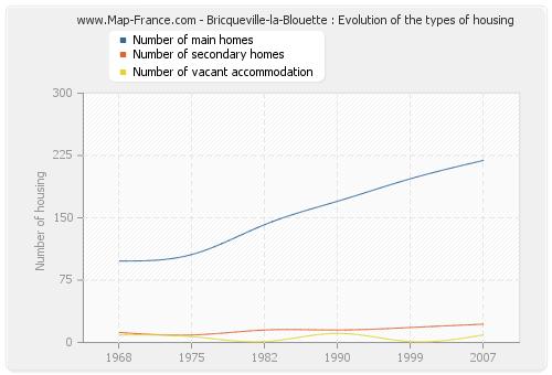 Bricqueville-la-Blouette : Evolution of the types of housing