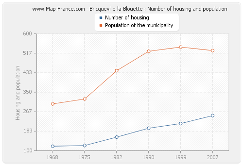 Bricqueville-la-Blouette : Number of housing and population