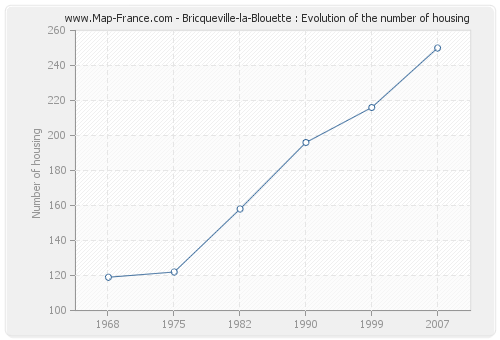 Bricqueville-la-Blouette : Evolution of the number of housing
