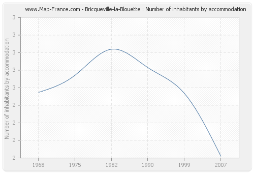 Bricqueville-la-Blouette : Number of inhabitants by accommodation
