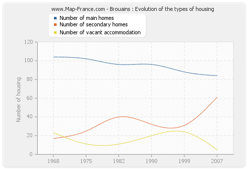 Brouains : Evolution of the types of housing