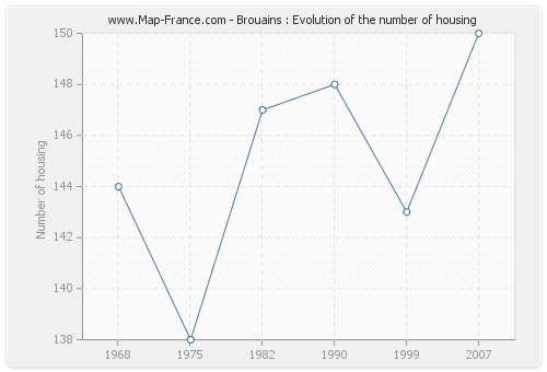 Brouains : Evolution of the number of housing