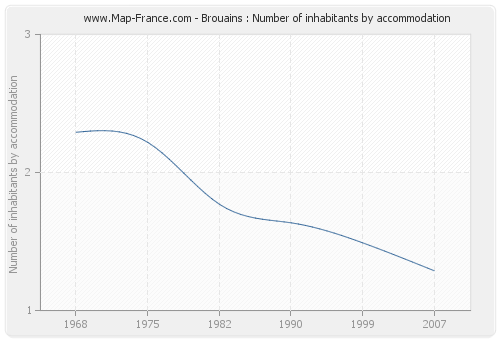 Brouains : Number of inhabitants by accommodation
