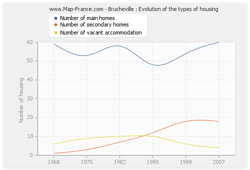Brucheville : Evolution of the types of housing