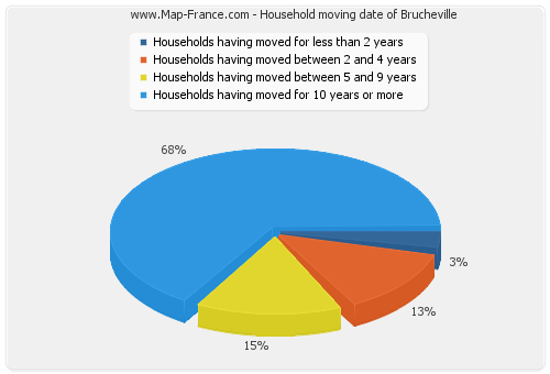 Household moving date of Brucheville