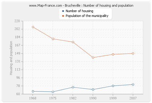 Brucheville : Number of housing and population