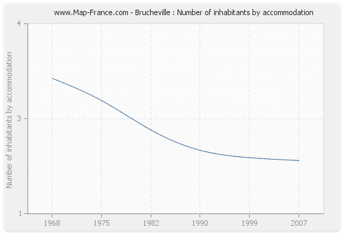 Brucheville : Number of inhabitants by accommodation
