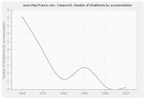 Camprond : Number of inhabitants by accommodation