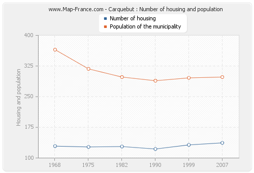 Carquebut : Number of housing and population