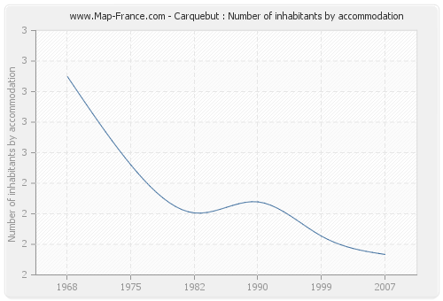 Carquebut : Number of inhabitants by accommodation