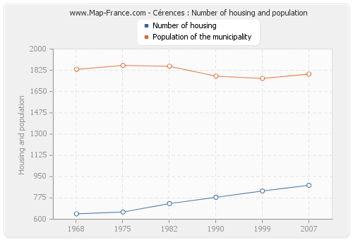 Cérences : Number of housing and population