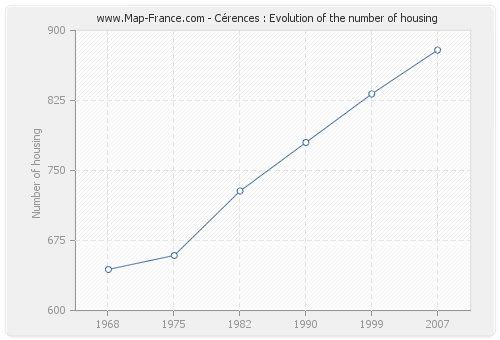 Cérences : Evolution of the number of housing