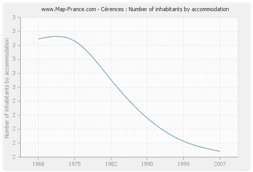 Cérences : Number of inhabitants by accommodation