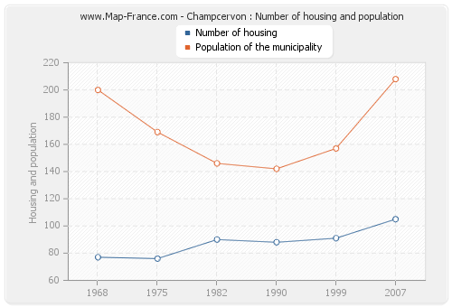 Champcervon : Number of housing and population