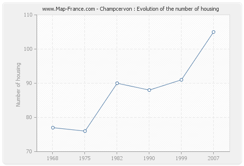Champcervon : Evolution of the number of housing