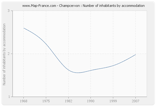 Champcervon : Number of inhabitants by accommodation