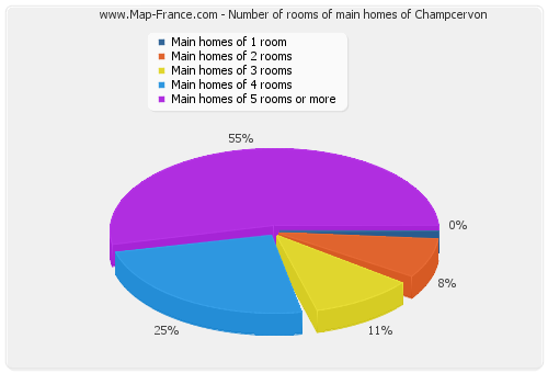 Number of rooms of main homes of Champcervon