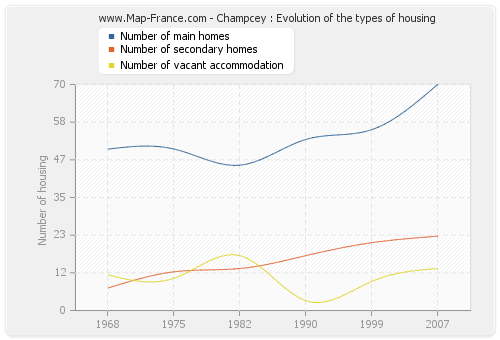 Champcey : Evolution of the types of housing