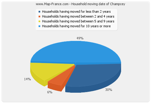 Household moving date of Champcey