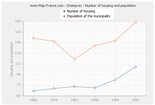 Champcey : Number of housing and population