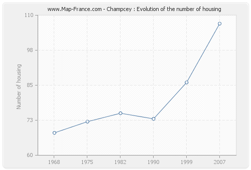 Champcey : Evolution of the number of housing