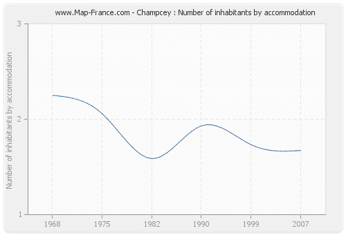 Champcey : Number of inhabitants by accommodation