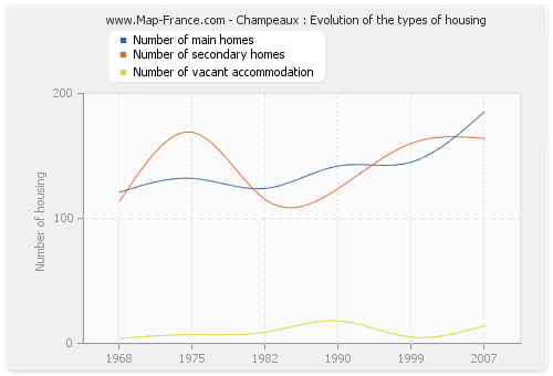 Champeaux : Evolution of the types of housing