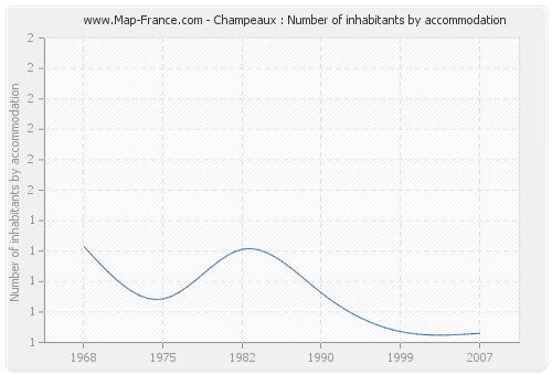 Champeaux : Number of inhabitants by accommodation